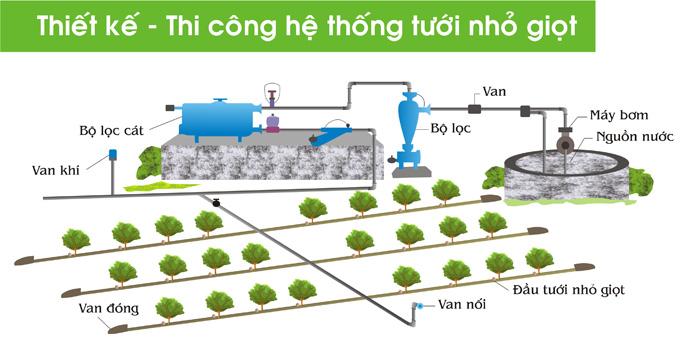 Tưới nhỏ giọt - Bước tiến mới cho nền nông nghiệp công nghệ cao